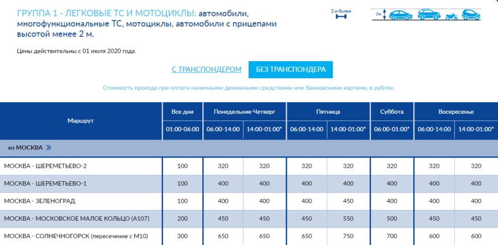 Цены на проезд по золотому участку СЗКК трассы М11 15-58 км.