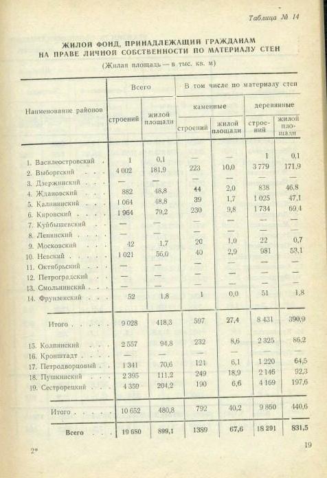 Жилой фонд и внешнее благоустройство Ленинграда